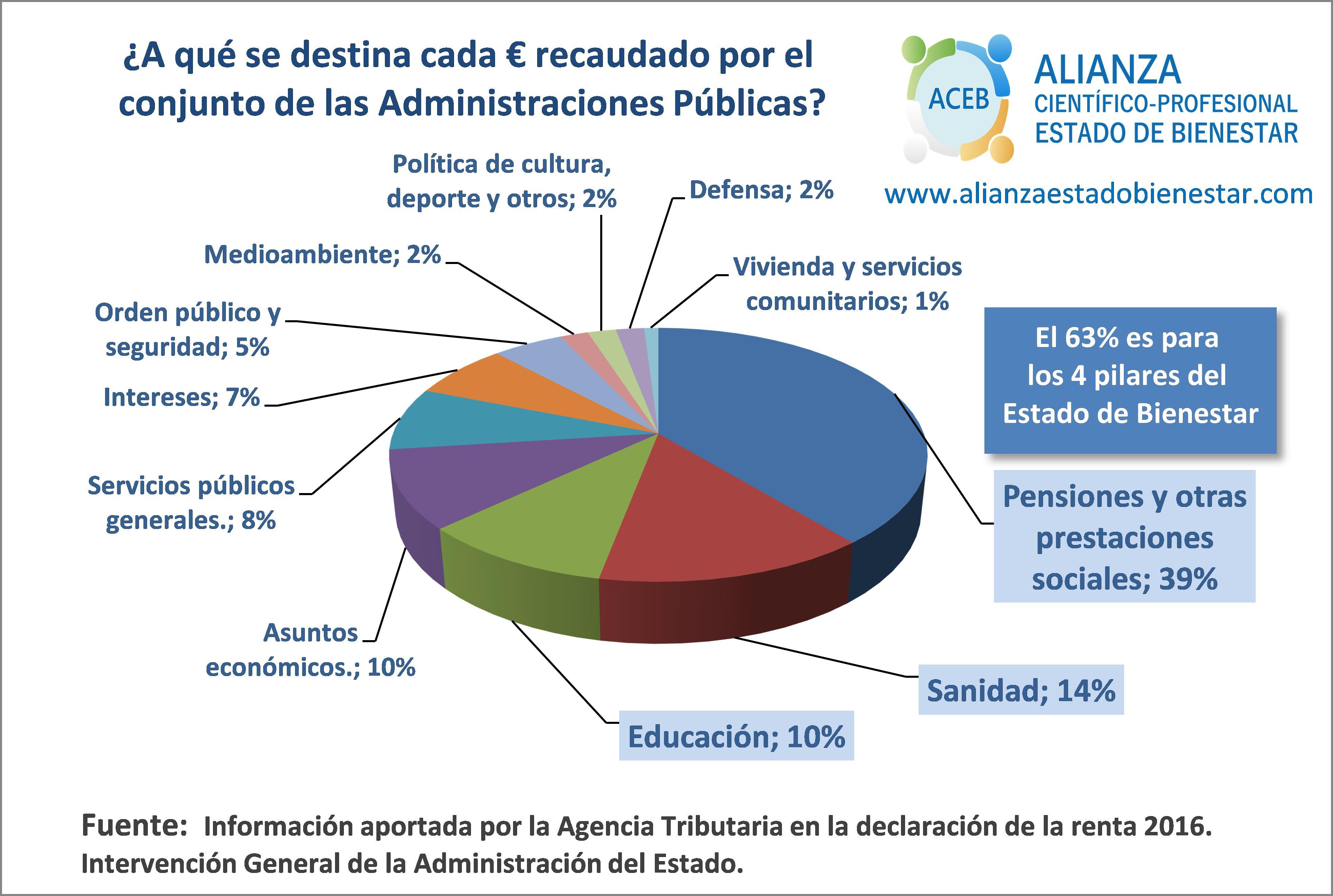 Gasto Público (renta 2016) en los 4 pilares del Estado de Bienestar